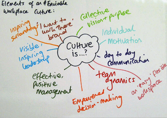 Company Culture Elements mind map